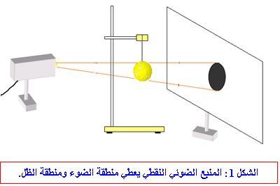 دروس ميدان الظواهر الضوئية والفلكية  حسب منهاج الجيل الثاني 2016 Penombre1