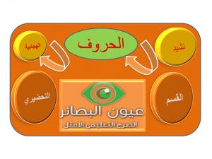 نشيد الحروف الهجائية القسم التحضيري003