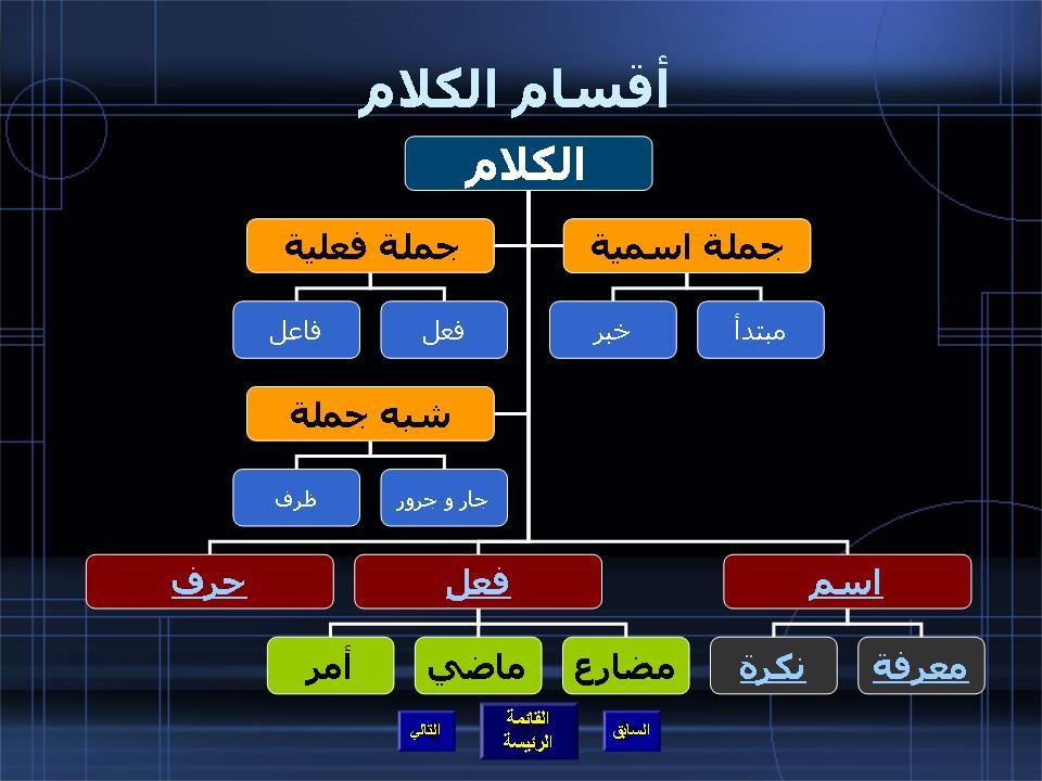 دروس قواعد اللغة العربية السنة الرابعة ابتدائي – عيون البصائر